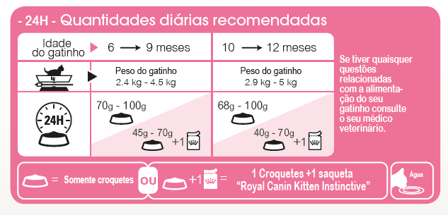 Doses Diárias de Royal Canin FHN Mother and Babycat Alimento Seco Gato